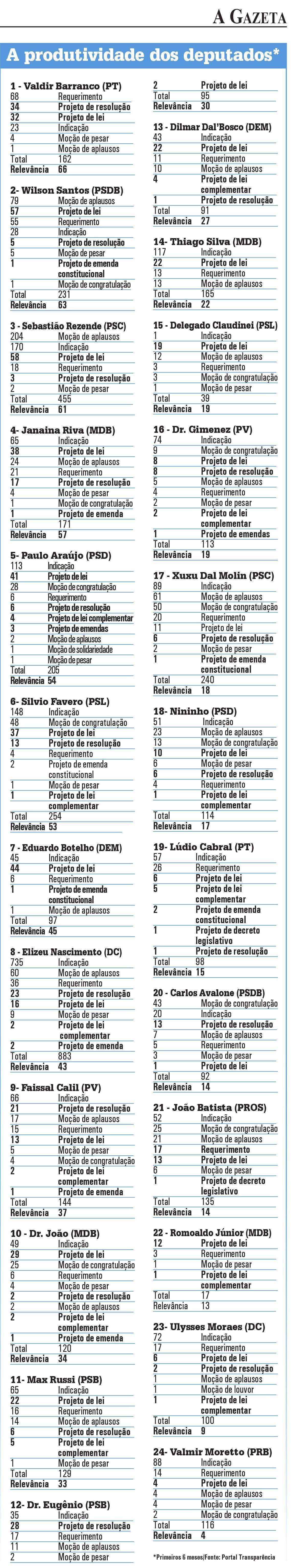 Jornal A Gazeta confirma: Valdir Barranco é o deputado mais atuante da AL